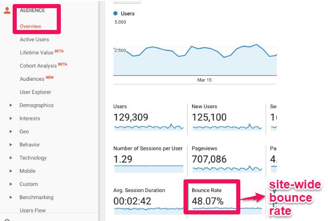 مثالی از نرخ پرش در GoogleAnalytics