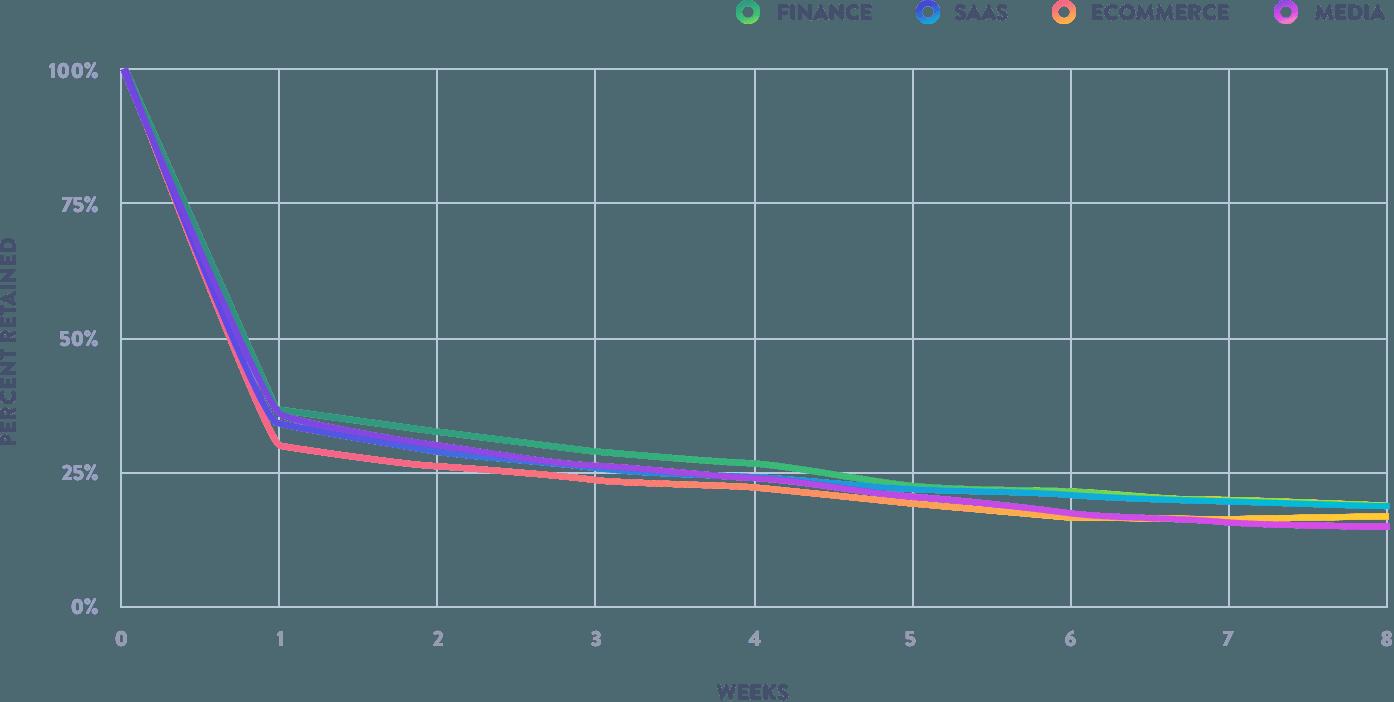 نمودار روند استفاده کاربران از نرم افزارهای SaaS