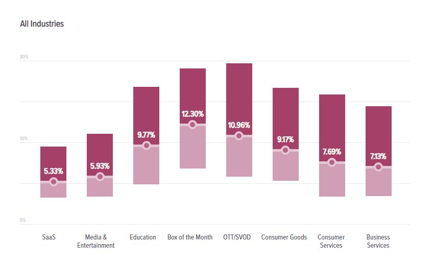 میانگین نرخ ریزش مشتری برای یک کسبوکار بر پایه اشتراک ماهیانه