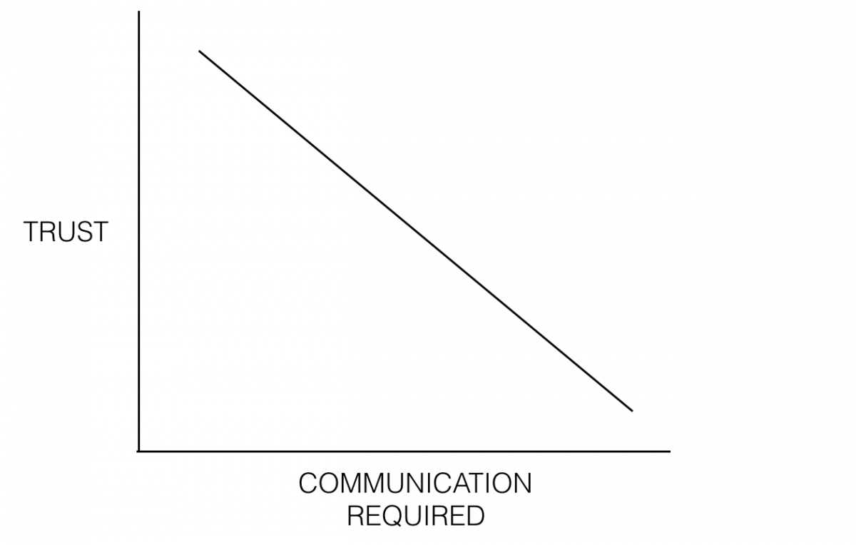 اعتماد و ارتباطات در مدیریت محصول