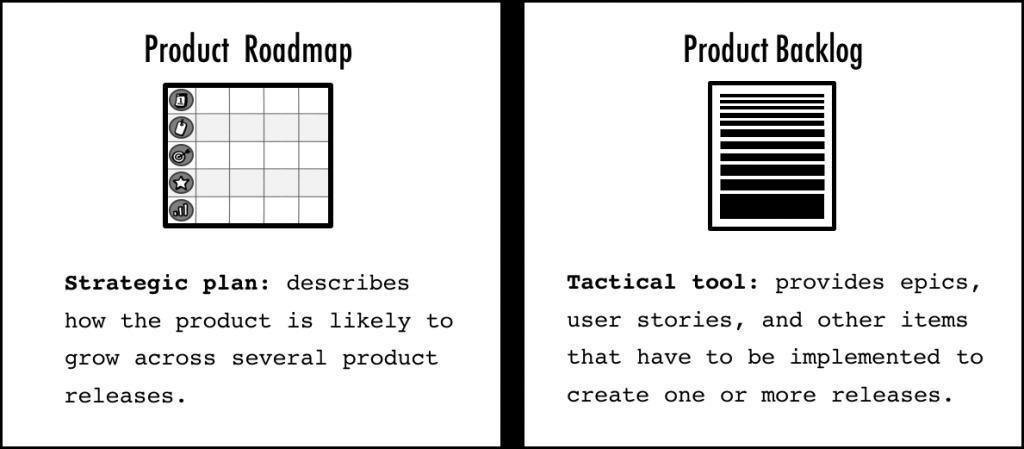 نقشه راه محصول و بک لاگ محصول