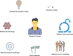 responsibilities-of-product-owner