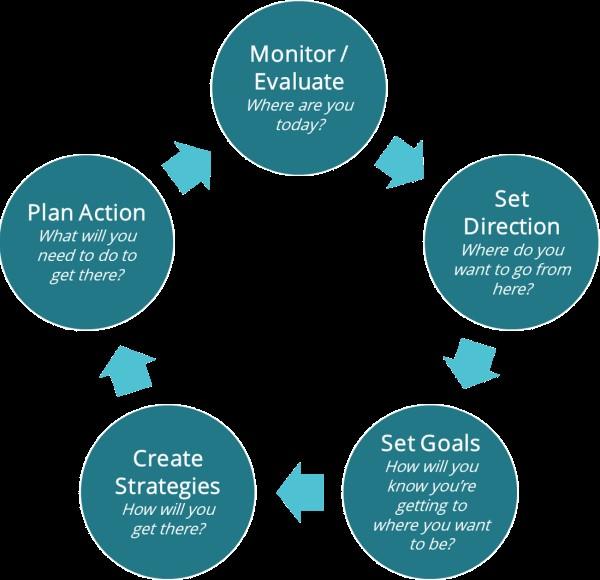 برنامه ریزی راهبردی - مدیرعامل کوچک